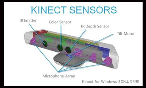 キネクトのセンサー